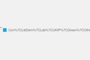 2010 General Election result in Wimbledon
